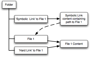 Hard vs Symbolic Links