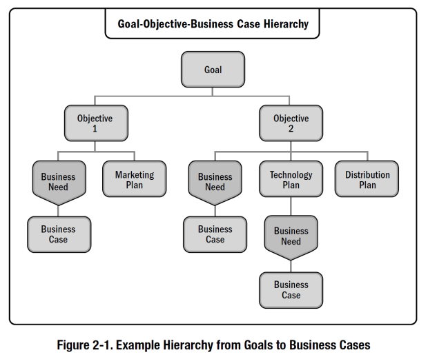 Example Hierarchy from Goals to Business Cases