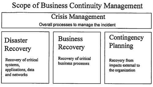 norrmanbusinesscontinuitymanagement