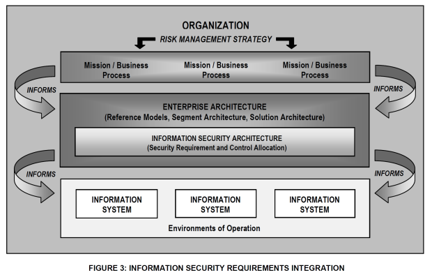 InfoSec Requirements Integration