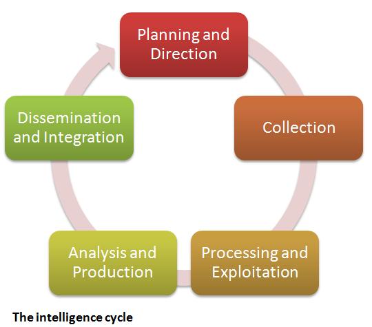 intelligencecycle