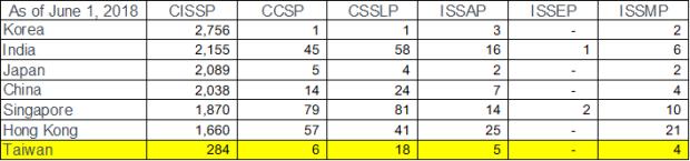 ISC2 Member Count_2018