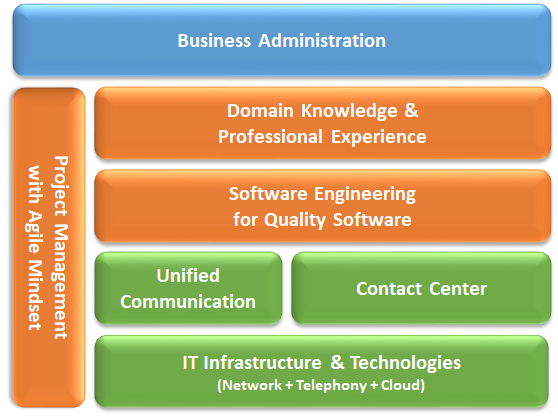 My Expertise Stack