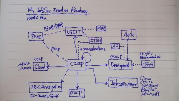My InfoSec Expertise Roadmap