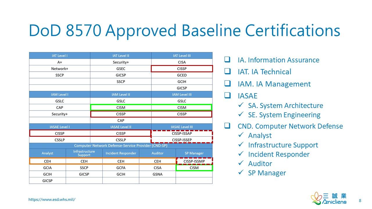 Dod 8570 Approved Baseline Certifications Wentz Wu