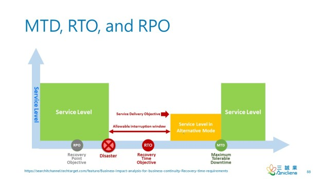 MTD-RTP-RPO