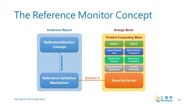 ReferenceMonitorConcept