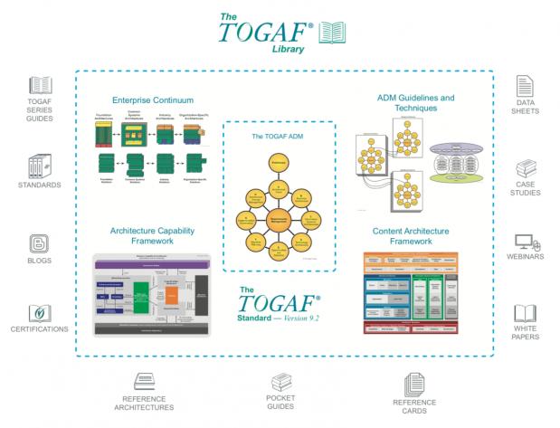 togaf-library