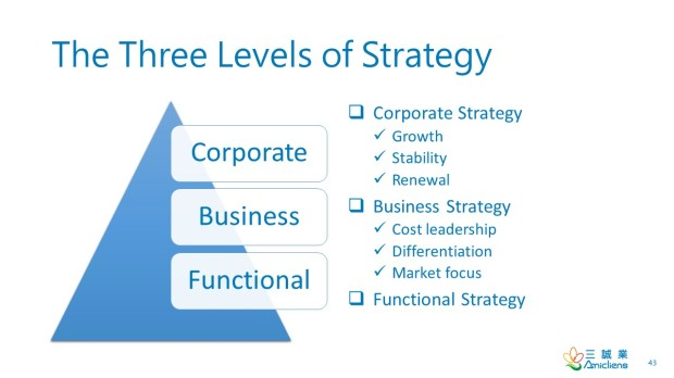TheThreeLevelsOfStrategy