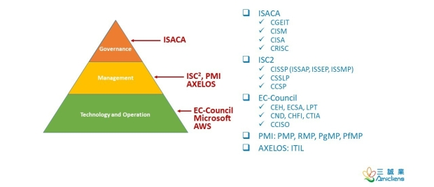 InfoSec Certifications Market
