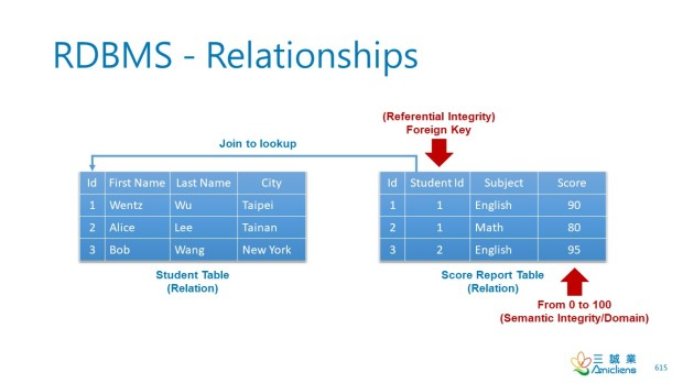 RDBMS-Relationships