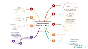 Amicliens InfoSec Conceptual Model
