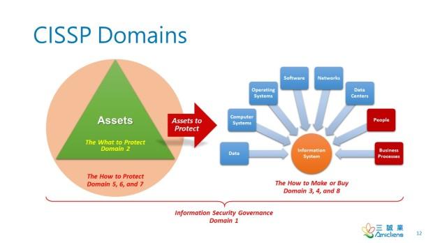 CISSP_Domains