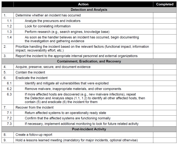 Incident Handling Checklist