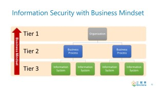 InfoSec with Business Mindset