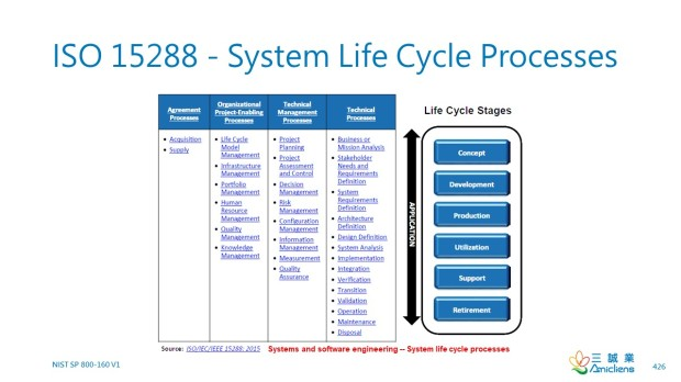 ISO 15288 - System Life Cycle Processes