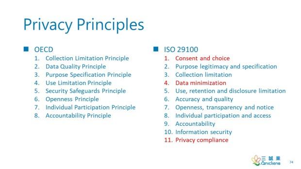 Privacy Principles