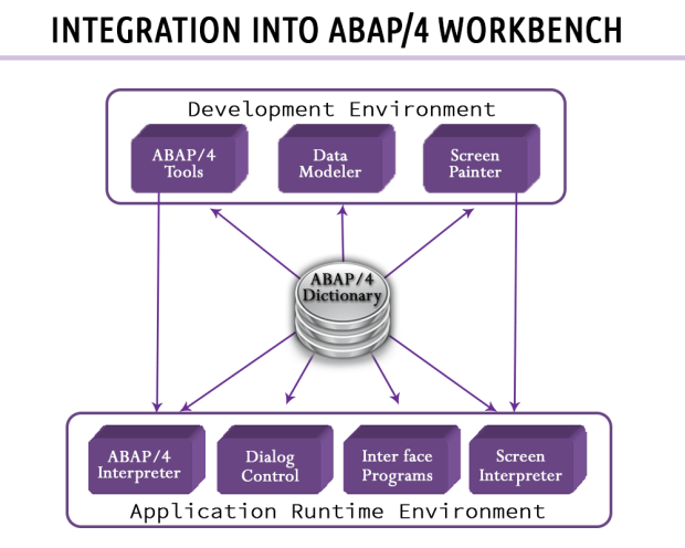 abap-data-dictionary