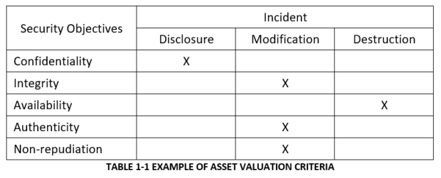 Asset Valuation Criteria Example