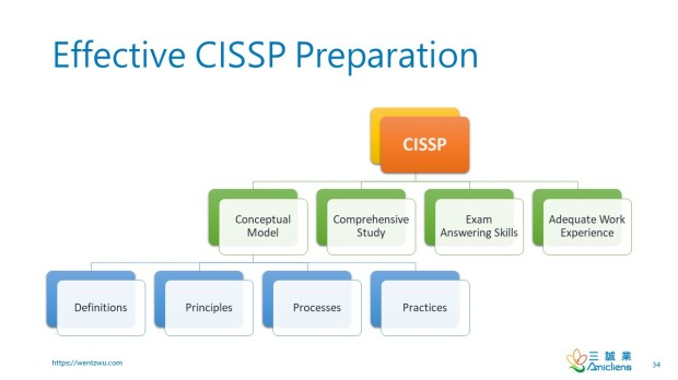 Effective CISSP Preparation V2