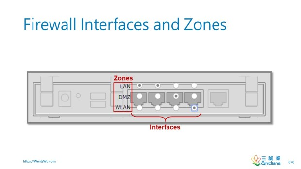 Firewall Interfaces and Zones