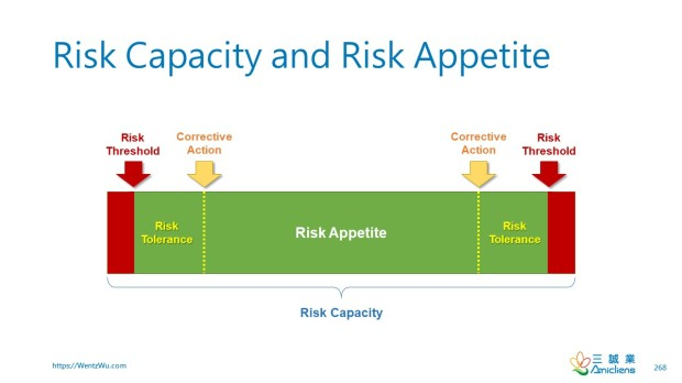 Risk Capacity and Risk Appetite