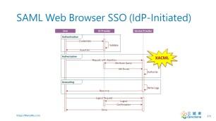 SAML Web Browser SSO (IdP-Initiated)