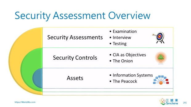 Security Assessment Overview