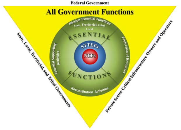 US Government Essential Functions