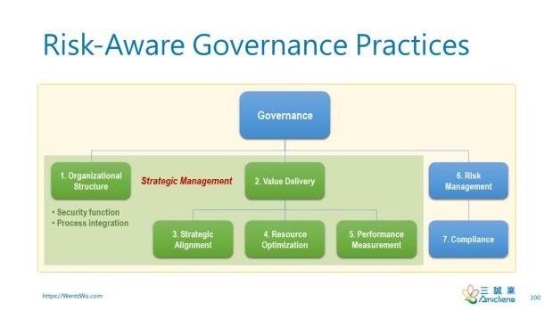 Risk-Aware Governance Practices