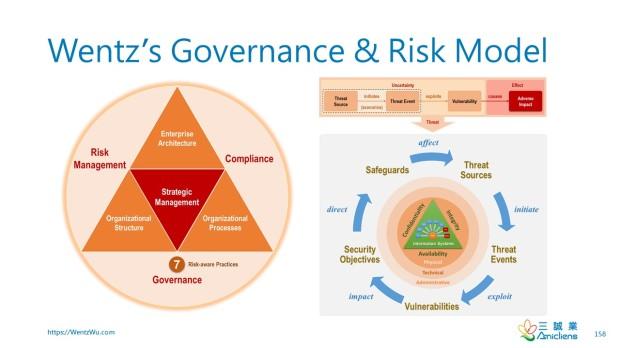 Wentz's Governance & Risk Model