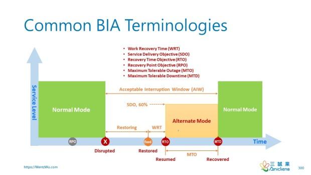 Common BIA Terminologies